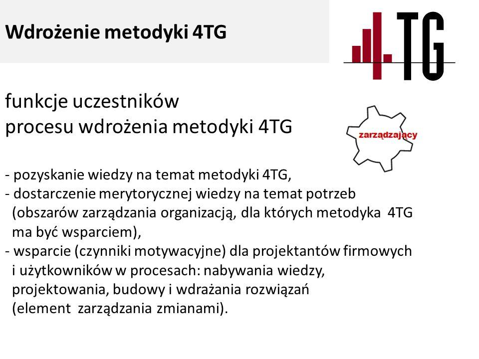 funkcje uczestników procesu wdrożenia metodyki 4TG - pozyskanie wiedzy na temat metodyki 4TG, - dostarczenie merytorycznej wiedzy na temat potrzeb (obszarów zarządzania organizacją, dla których metodyka 4TG ma być wsparciem), - wsparcie (czynniki motywacyjne) dla projektantów firmowych i użytkowników w procesach: nabywania wiedzy, projektowania, budowy i wdrażania rozwiązań (element zarządzania zmianami).