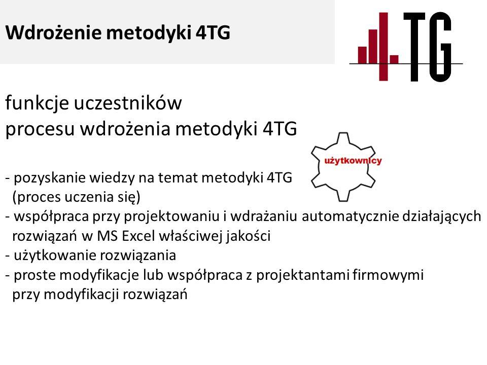 funkcje uczestników procesu wdrożenia metodyki 4TG - pozyskanie wiedzy na temat metodyki 4TG (proces uczenia się) - współpraca przy projektowaniu i wd
