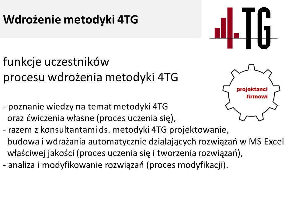 funkcje uczestników procesu wdrożenia metodyki 4TG - poznanie wiedzy na temat metodyki 4TG oraz ćwiczenia własne (proces uczenia się), - razem z konsultantami ds.