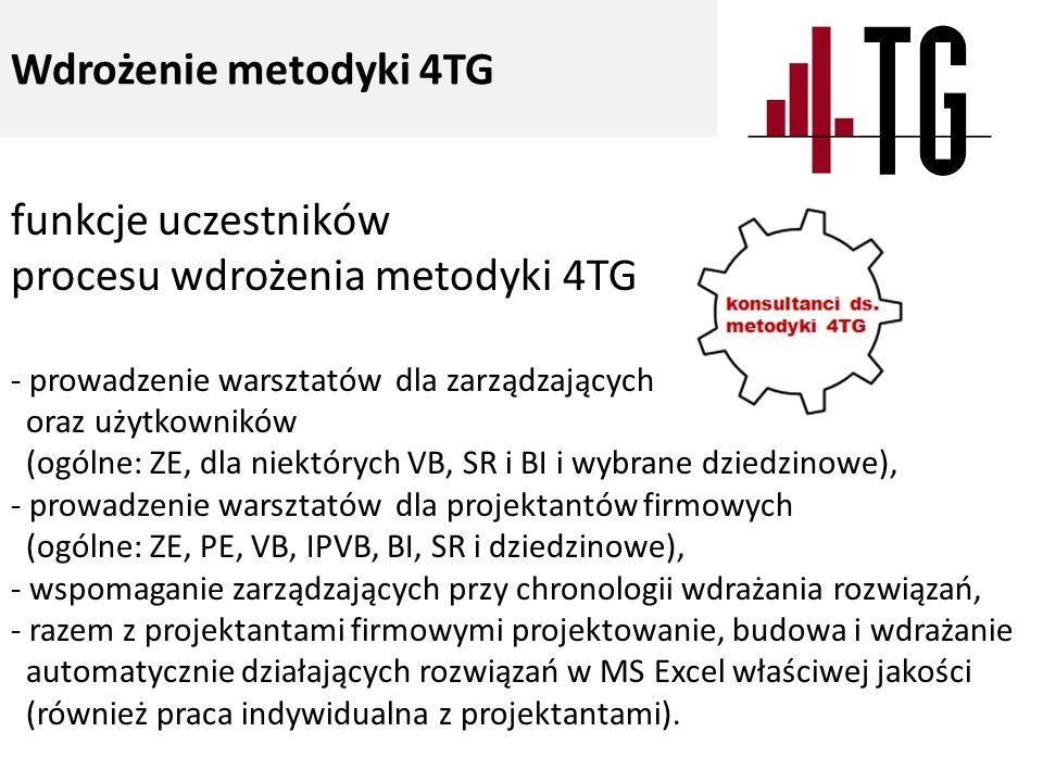 funkcje uczestników procesu wdrożenia metodyki 4TG - prowadzenie warsztatów dla zarządzających oraz użytkowników (ogólne: ZE, dla niektórych VB, SR i