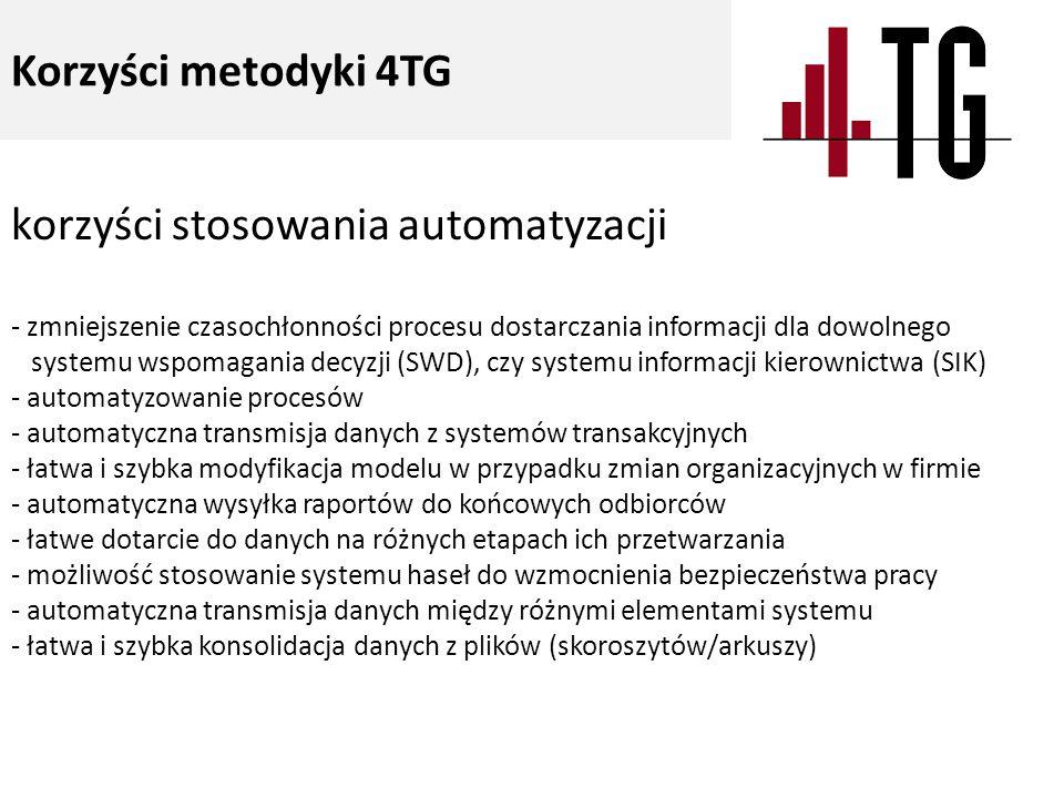 korzyści stosowania automatyzacji - zmniejszenie czasochłonności procesu dostarczania informacji dla dowolnego systemu wspomagania decyzji (SWD), czy systemu informacji kierownictwa (SIK) - automatyzowanie procesów - automatyczna transmisja danych z systemów transakcyjnych - łatwa i szybka modyfikacja modelu w przypadku zmian organizacyjnych w firmie - automatyczna wysyłka raportów do końcowych odbiorców - łatwe dotarcie do danych na różnych etapach ich przetwarzania - możliwość stosowanie systemu haseł do wzmocnienia bezpieczeństwa pracy - automatyczna transmisja danych między różnymi elementami systemu - łatwa i szybka konsolidacja danych z plików (skoroszytów/arkuszy) Korzyści metodyki 4TG