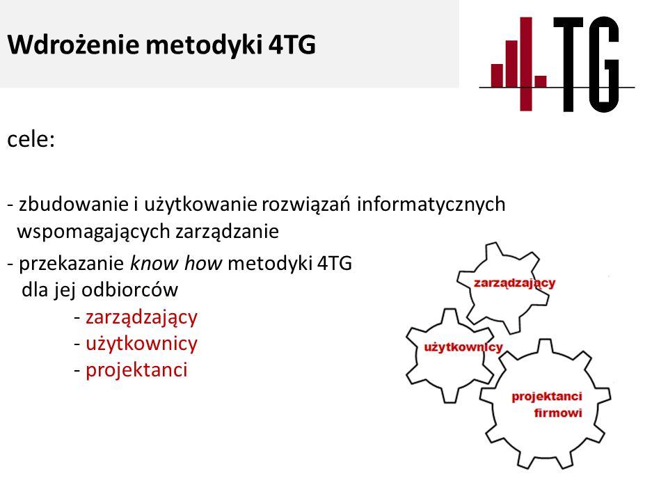 cele: - zbudowanie i użytkowanie rozwiązań informatycznych wspomagających zarządzanie - przekazanie know how metodyki 4TG dla jej odbiorców - zarządzający - użytkownicy - projektanci Wdrożenie metodyki 4TG