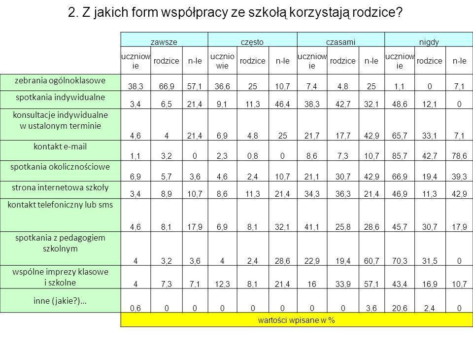 zawszeczęstoczasaminigdy uczniow ie rodzicen-le ucznio wie rodzicen-le uczniow ie rodzicen-le uczniow ie rodzicen-le zebrania ogólnoklasowe 38,366,957,136,62510,77,44,8251,107,1 spotkania indywidualne 3,46,521,49,111,346,438,342,732,148,612,10 konsultacje indywidualne w ustalonym terminie 4,6421,46,94,82521,717,742,965,733,17,1 kontakt e-mail 1,13,202,30,808,67,310,785,742,778,6 spotkania okolicznościowe 6,95,73,64,62,410,721,130,742,966,919,439,3 strona internetowa szkoły 3,48,910,78,611,321,434,336,321,446,911,342,9 kontakt telefoniczny lub sms 4,68,117,96,98,132,141,125,828,645,730,717,9 spotkania z pedagogiem szkolnym 43,23,642,428,622,919,460,770,331,50 wspólne imprezy klasowe i szkolne 47,37,112,38,121,41633,957,143,416,910,7 inne (jakie?)… 0,600000003,620,62,40 wartości wpisane w % 2.