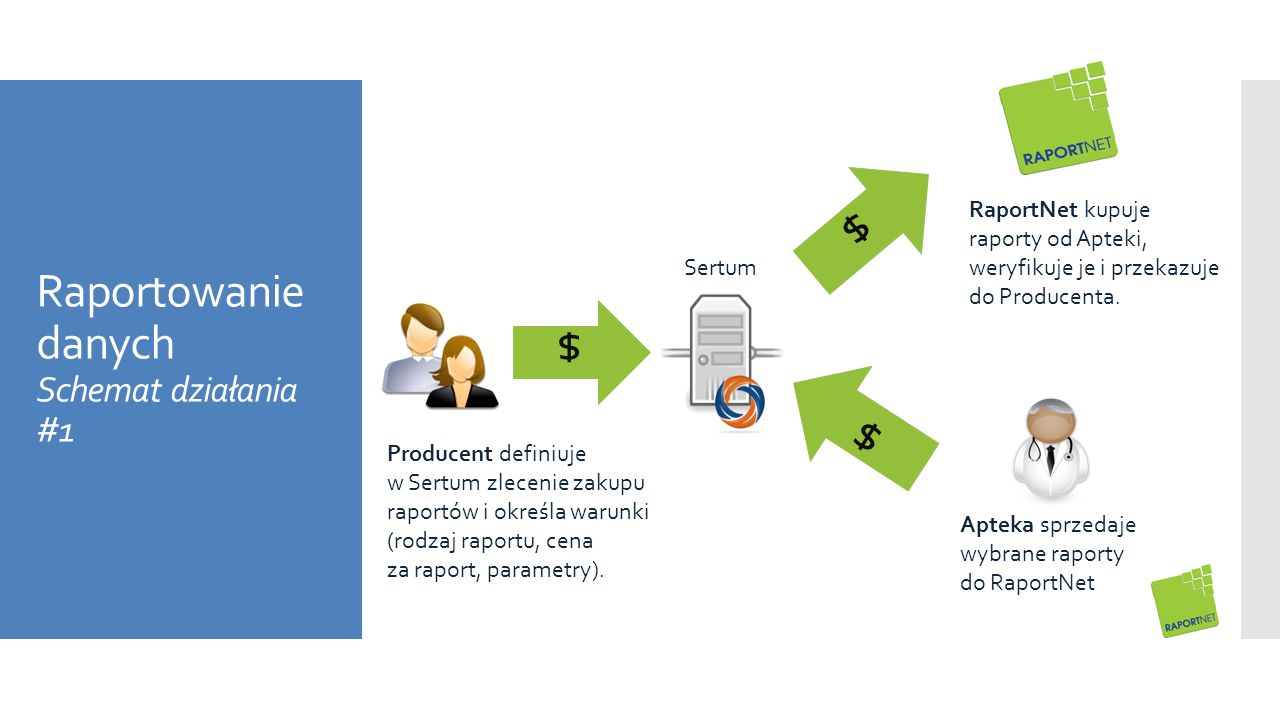 Raportowanie danych Schemat działania #1 Sertum RaportNet kupuje raporty od Apteki, weryfikuje je i przekazuje do Producenta. $ $ $ Apteka sprzedaje w