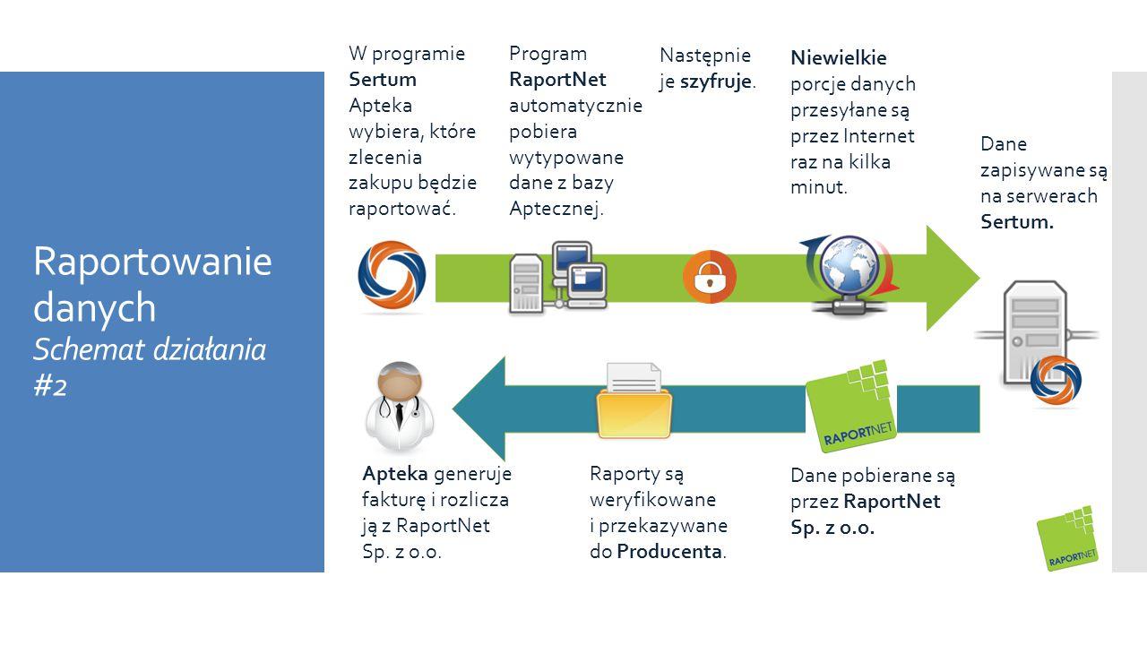 Raportowanie danych Schemat działania #2 Następnie je szyfruje. W programie Sertum Apteka wybiera, które zlecenia zakupu będzie raportować. Niewielkie