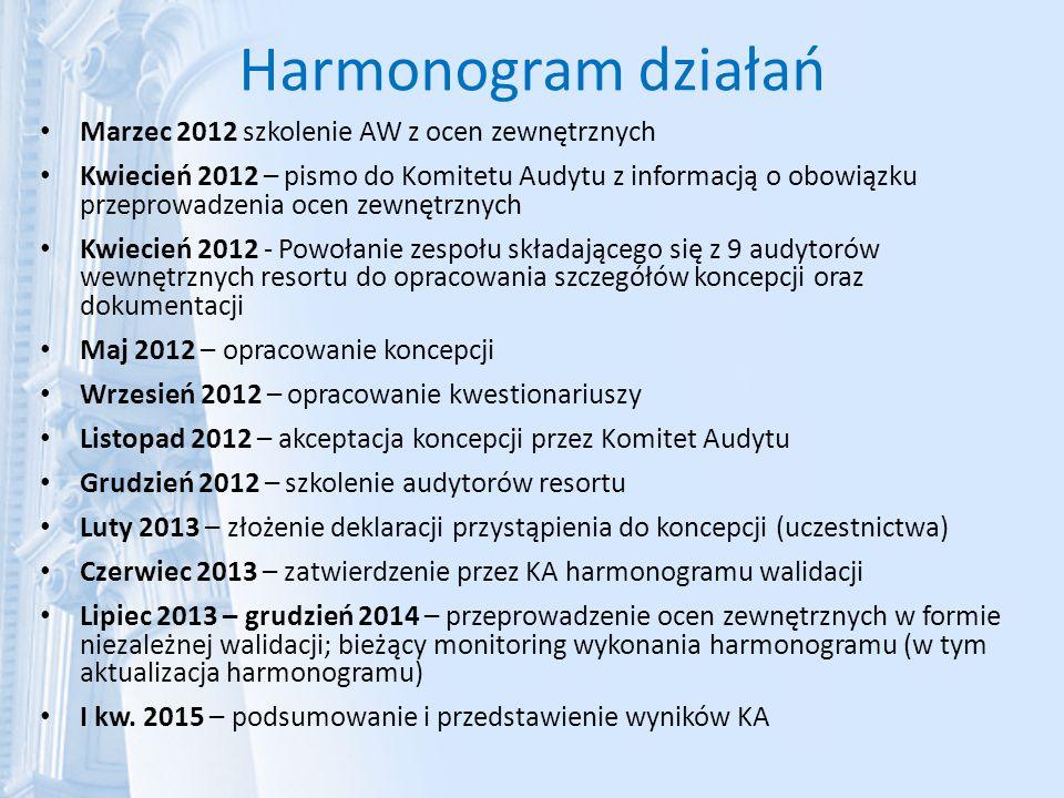 Harmonogram działań Marzec 2012 szkolenie AW z ocen zewnętrznych Kwiecień 2012 – pismo do Komitetu Audytu z informacją o obowiązku przeprowadzenia oce