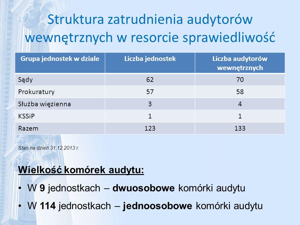 Struktura zatrudnienia audytorów wewnętrznych w resorcie sprawiedliwość Grupa jednostek w dzialeLiczba jednostekLiczba audytorów wewnętrznych Sądy6270