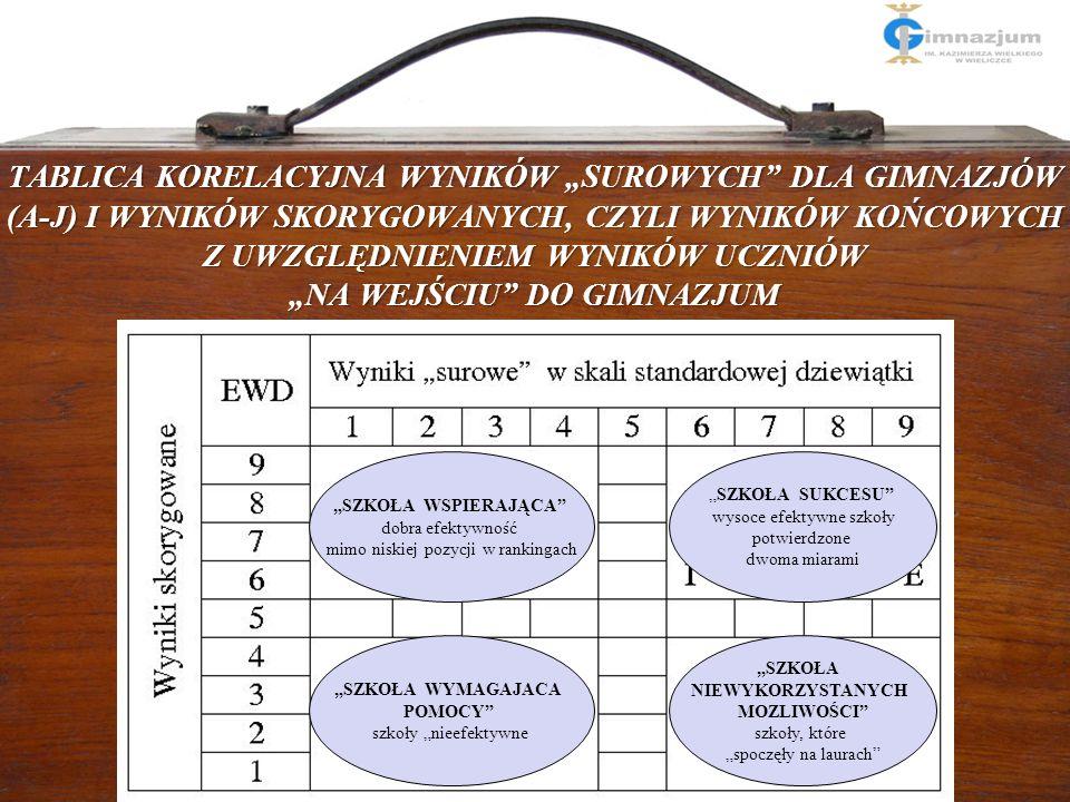 """11 JAK LICZYMY EWD W POLSKIM MODELU? TABLICA KORELACYJNA WYNIKÓW """"SUROWYCH"""" DLA GIMNAZJÓW (A-J) I WYNIKÓW SKORYGOWANYCH, CZYLI WYNIKÓW KOŃCOWYCH Z UWZ"""