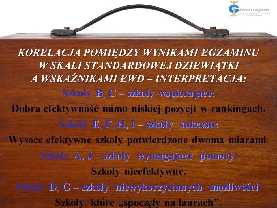 """12 Tablica korelacyjna wyników """"surowych"""" dla gimnazjów (A-J) i wyników skorygowanych, czyli wyników końcowych z uwzględnieniem wyników uczniów """"na we"""