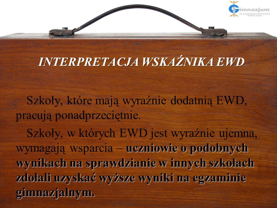 14 Interpretacja wskaźnika EWD dodatniąujemną Szkoła z wysoką średnią z egzaminu gimnazjalnego może mieć zarówno dodatnią, jak i ujemną EWD, jak w dan