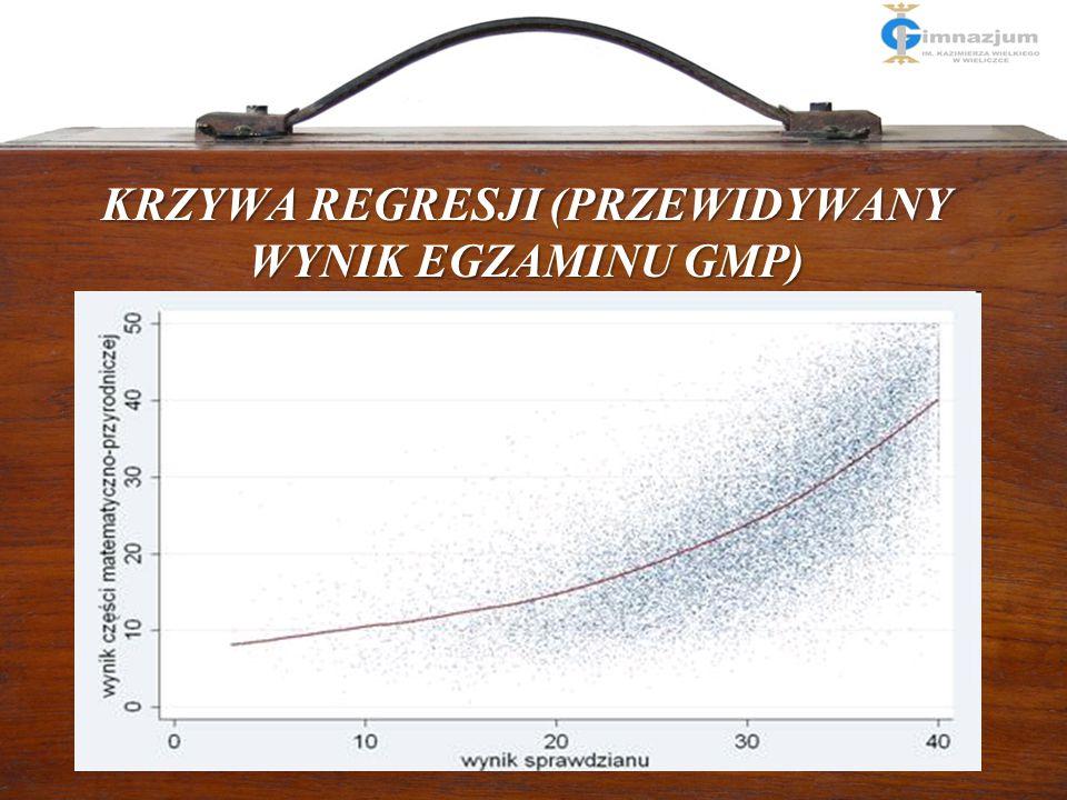 9 Jak liczymy EWD w polskim modelu? 1. Na podstawie wyniku ucznia na sprawdzianie szacujemy za pomocą metody regresji wynik przewidywany na egzaminie
