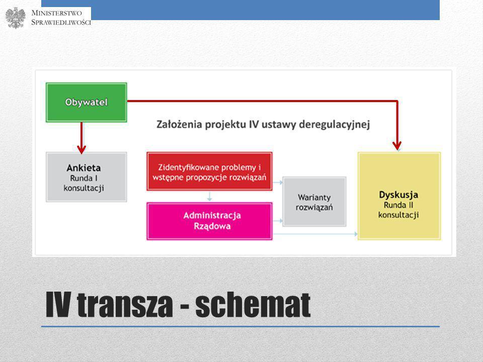 IV transza - schemat
