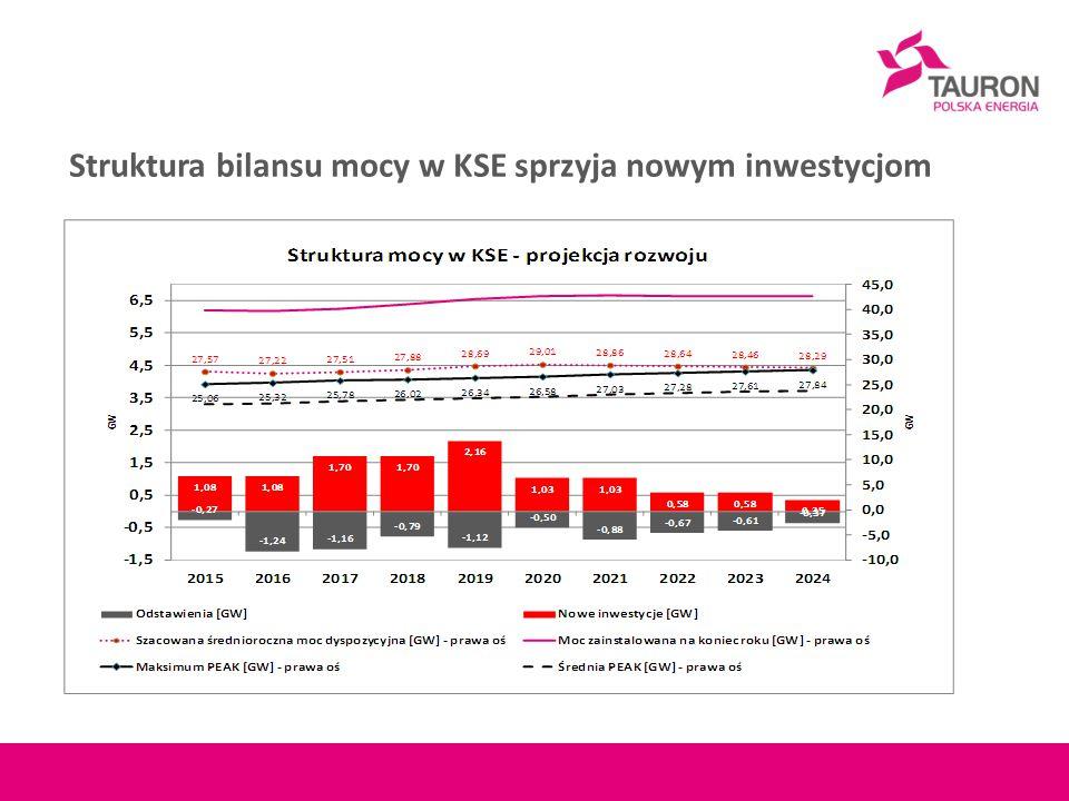 Struktura bilansu mocy w KSE sprzyja nowym inwestycjom