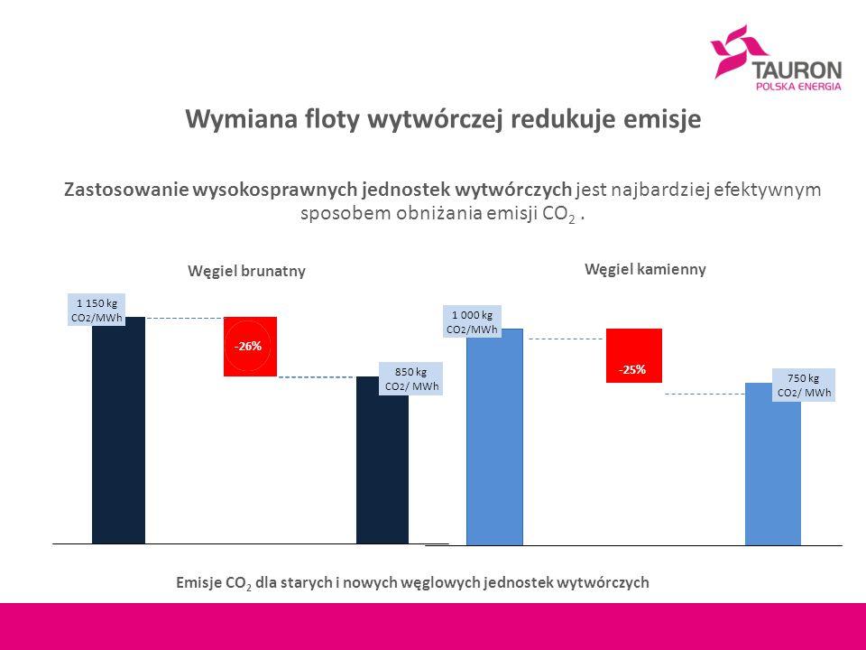 Wymiana floty wytwórczej redukuje emisje Zastosowanie wysokosprawnych jednostek wytwórczych jest najbardziej efektywnym sposobem obniżania emisji CO 2.