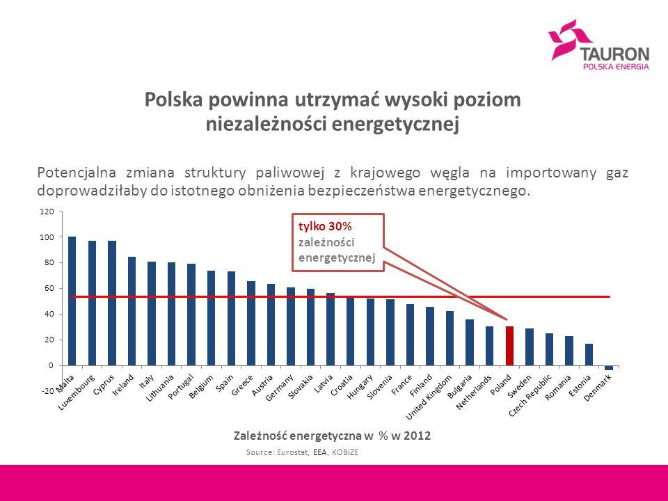 Polska powinna utrzymać wysoki poziom niezależności energetycznej Potencjalna zmiana struktury paliwowej z krajowego węgla na importowany gaz doprowadziłaby do istotnego obniżenia bezpieczeństwa energetycznego.