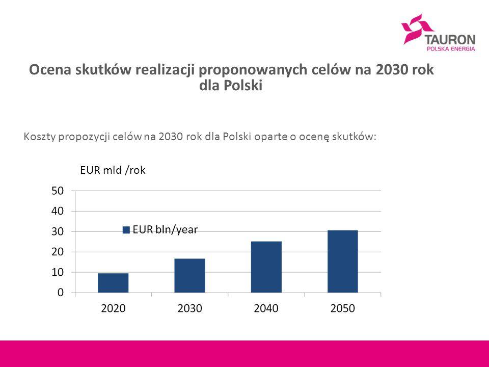 Ocena skutków realizacji proponowanych celów na 2030 rok dla Polski Koszty propozycji celów na 2030 rok dla Polski oparte o ocenę skutków: EUR mld /rok