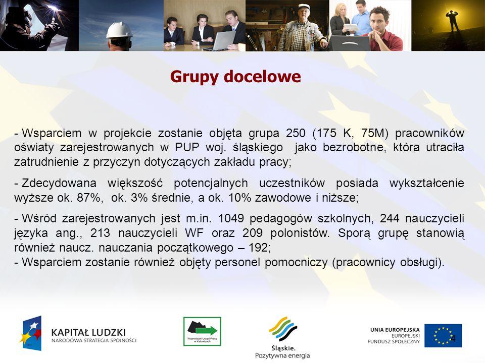 4 Grupy docelowe - Wsparciem w projekcie zostanie objęta grupa 250 (175 K, 75M) pracowników oświaty zarejestrowanych w PUP woj. śląskiego jako bezrobo
