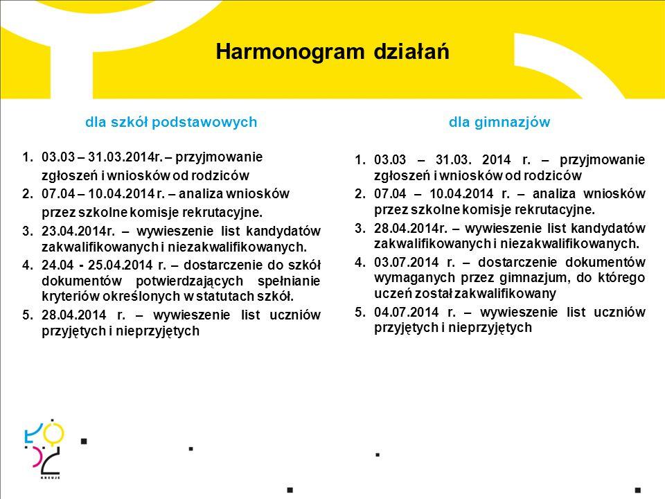 Harmonogram działań dla szkół podstawowych 1.03.03 – 31.03.2014r.