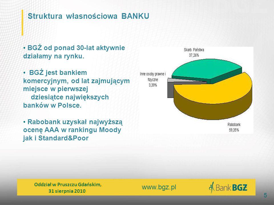 www.bgz.pl 5 BGŻ od ponad 30-lat aktywnie działamy na rynku. BGŻ jest bankiem komercyjnym, od lat zajmującym miejsce w pierwszej dziesiątce największy