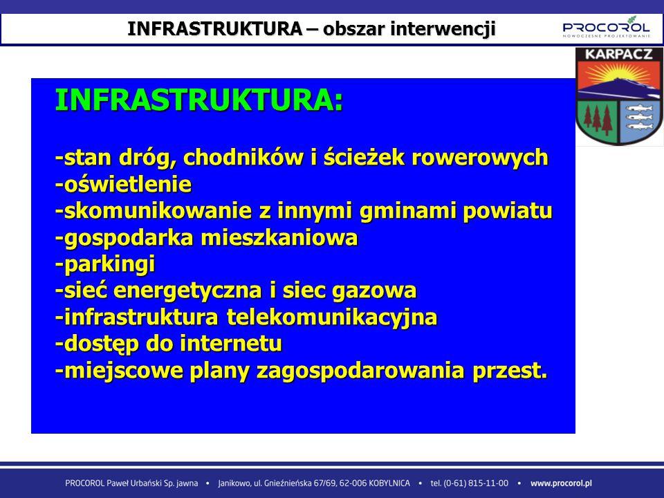 INFRASTRUKTURA – obszar interwencji INFRASTRUKTURA: -stan dróg, chodników i ścieżek rowerowych -oświetlenie -skomunikowanie z innymi gminami powiatu -