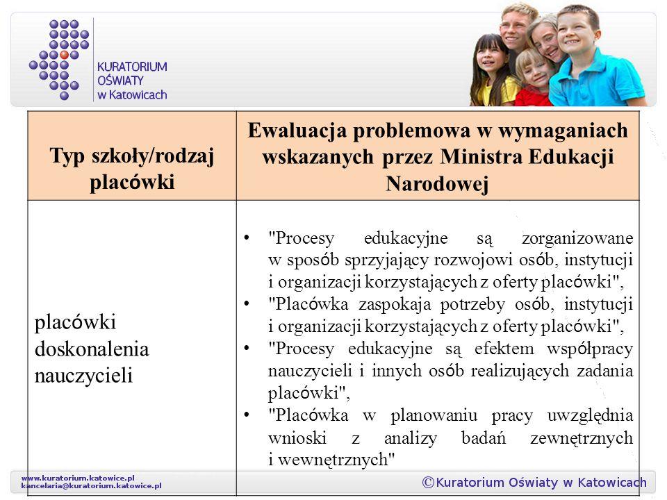 Typ szkoły/rodzaj plac ó wki Ewaluacja problemowa w wymaganiach wskazanych przez Ministra Edukacji Narodowej plac ó wki doskonalenia nauczycieli