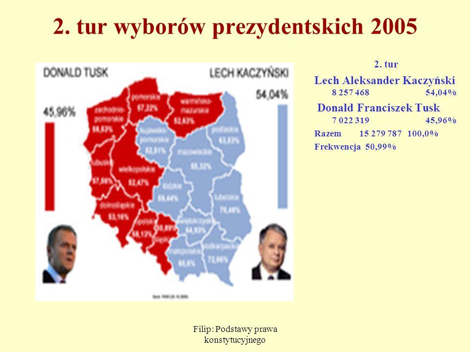 Filip: Podstawy prawa konstytucyjnego 2. tur wyborów prezydentskich 2005 2. tur Lech Aleksander Kaczyński 8 257 468 54,04% Donald Franciszek Tusk 7 02
