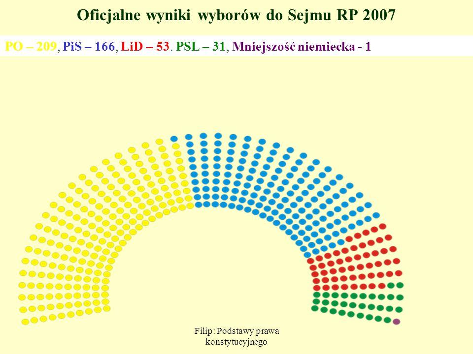 Filip: Podstawy prawa konstytucyjnego Oficjalne wyniki wyborów do Sejmu RP 2007 PO – 209, PiS – 166, LiD – 53. PSL – 31, Mniejszość niemiecka - 1