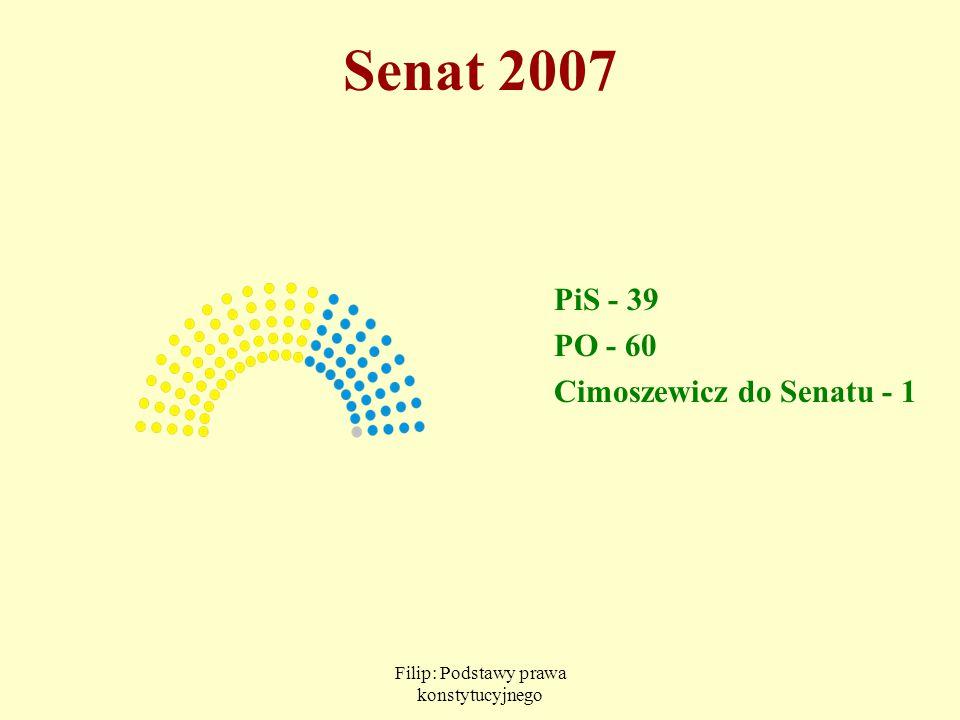 Filip: Podstawy prawa konstytucyjnego Senat 2007 PiS - 39 PO - 60 Cimoszewicz do Senatu - 1