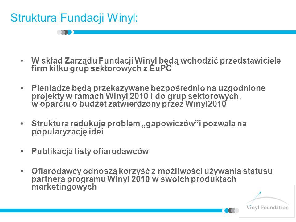 Struktura Fundacji Winyl: W skład Zarządu Fundacji Winyl będą wchodzić przedstawiciele firm kilku grup sektorowych z EuPC Pieniądze będą przekazywane