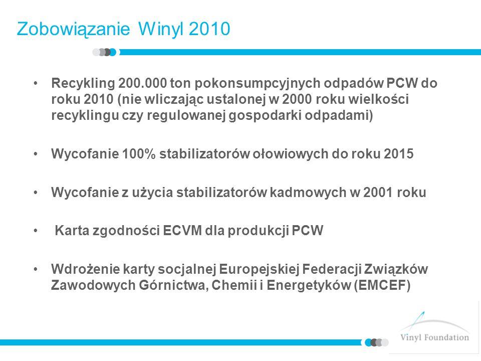 Zobowiązanie Winyl 2010 Recykling 200.000 ton pokonsumpcyjnych odpadów PCW do roku 2010 (nie wliczając ustalonej w 2000 roku wielkości recyklingu czy regulowanej gospodarki odpadami) Wycofanie 100% stabilizatorów ołowiowych do roku 2015 Wycofanie z użycia stabilizatorów kadmowych w 2001 roku Karta zgodności ECVM dla produkcji PCW Wdrożenie karty socjalnej Europejskiej Federacji Związków Zawodowych Górnictwa, Chemii i Energetyków (EMCEF)