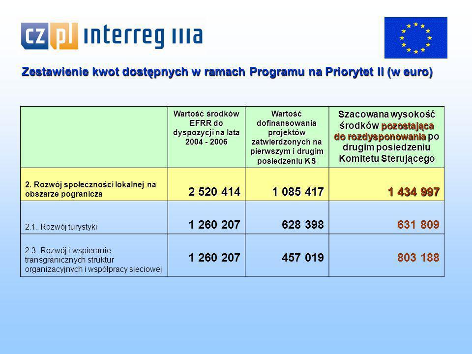 Wartość środków EFRR do dyspozycji na lata 2004 - 2006 Wartość dofinansowania projektów zatwierdzonych na pierwszym i drugim posiedzeniu KS Szacowana wysokość środków pozostająca do rozdysponowania po drugim posiedzeniu Komitetu Sterującego 2.