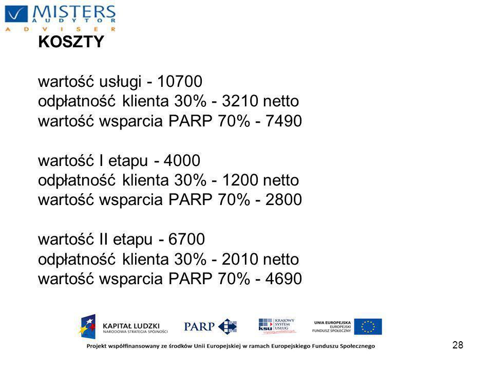 28 KOSZTY wartość usługi - 10700 odpłatność klienta 30% - 3210 netto wartość wsparcia PARP 70% - 7490 wartość I etapu - 4000 odpłatność klienta 30% - 1200 netto wartość wsparcia PARP 70% - 2800 wartość II etapu - 6700 odpłatność klienta 30% - 2010 netto wartość wsparcia PARP 70% - 4690