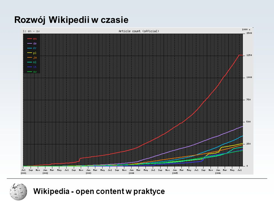 Wikipedia - open content w praktyce Wikimedia Commons uruchomione 7 września 2004 repozytorium mediów wspólne dla wszystkich projektów Wikimedia powstało w celu eliminacji redundancji zasobów między projektami – dzięki temu, zdjęcie, mapa, czy inny typ zasobu są umieszczane w ramach projektu raz, a wykorzystywane wielokrotnie w chwili obecnej Wikimedia Commons zawiera prawie milion plików