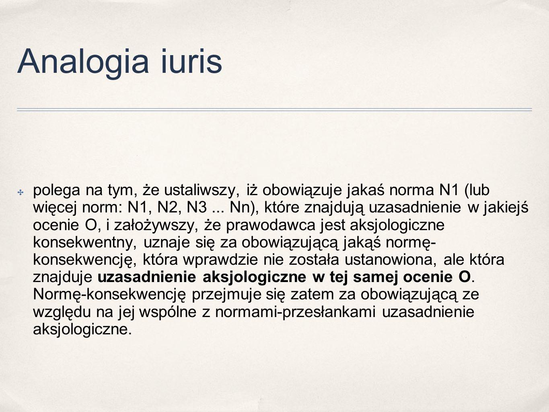 Analogia iuris ✤ polega na tym, że ustaliwszy, iż obowiązuje jakaś norma N1 (lub więcej norm: N1, N2, N3... Nn), które znajdują uzasadnienie w jakiejś