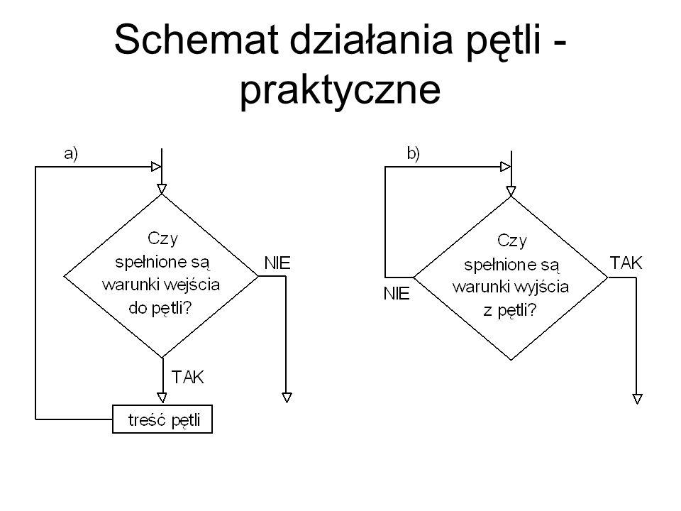 Schemat działania pętli - praktyczne