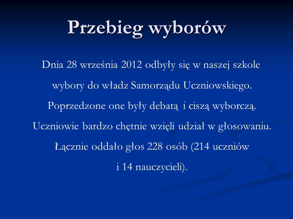 Przebieg wyborów Dnia 28 września 2012 odbyły się w naszej szkole wybory do władz Samorządu Uczniowskiego. Poprzedzone one były debatą i ciszą wyborcz