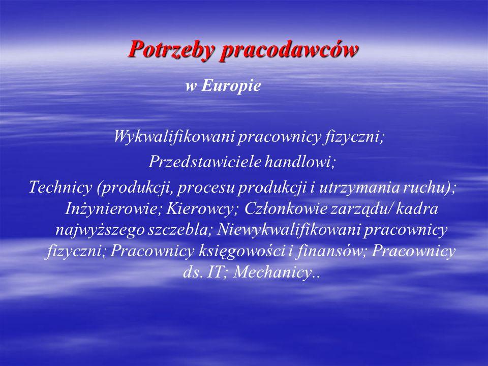 Potrzeby pracodawców w Polsce Wykwalifikowani pracownicy fizyczni; Menedżerowie projektów; Przedstawiciele handlowi; Inżynierowie; Kierowcy; Niewykwalifikowani pracownicy fizyczni; Pracownicy sekretariatu, asystenci dyrekcji, asystenci ds.