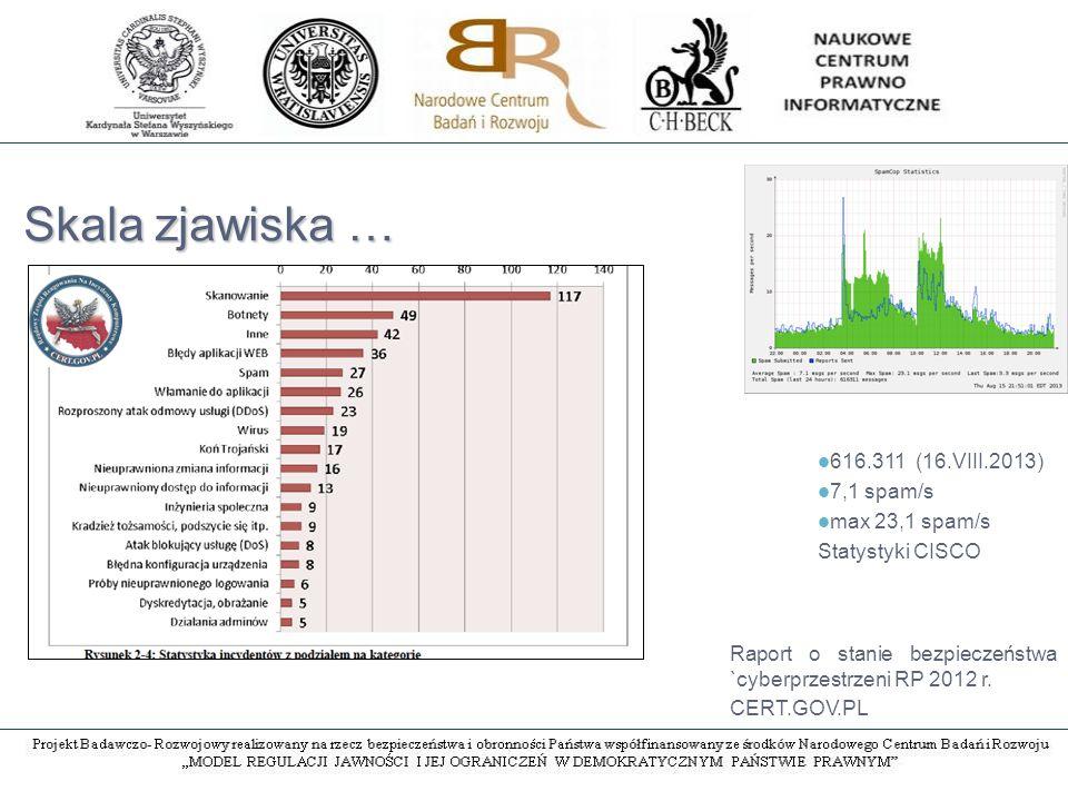 Skala zjawiska … 616.311 (16.VIII.2013) 7,1 spam/s max 23,1 spam/s Statystyki CISCO Raport o stanie bezpieczeństwa `cyberprzestrzeni RP 2012 r.