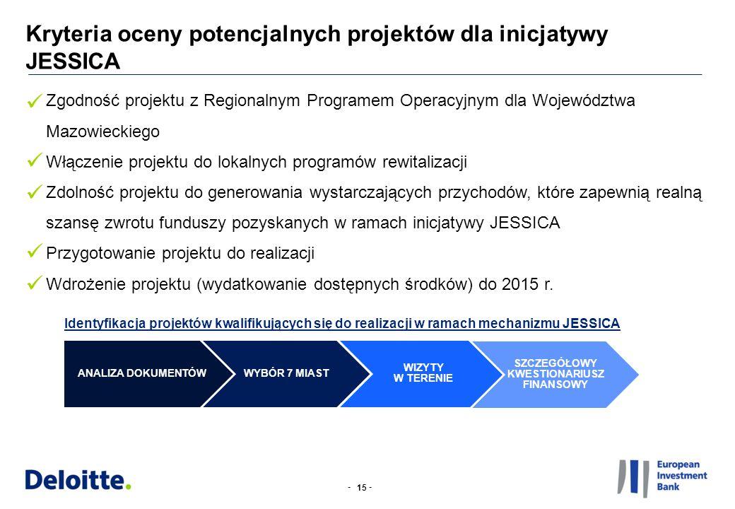 -- Zgodność projektu z Regionalnym Programem Operacyjnym dla Województwa Mazowieckiego Włączenie projektu do lokalnych programów rewitalizacji Zdolność projektu do generowania wystarczających przychodów, które zapewnią realną szansę zwrotu funduszy pozyskanych w ramach inicjatywy JESSICA Przygotowanie projektu do realizacji Wdrożenie projektu (wydatkowanie dostępnych środków) do 2015 r.