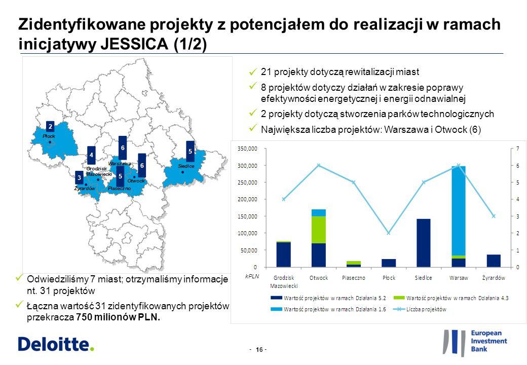-- Zidentyfikowane projekty z potencjałem do realizacji w ramach inicjatywy JESSICA (1/2) 16 21 projekty dotyczą rewitalizacji miast 8 projektów dotyc