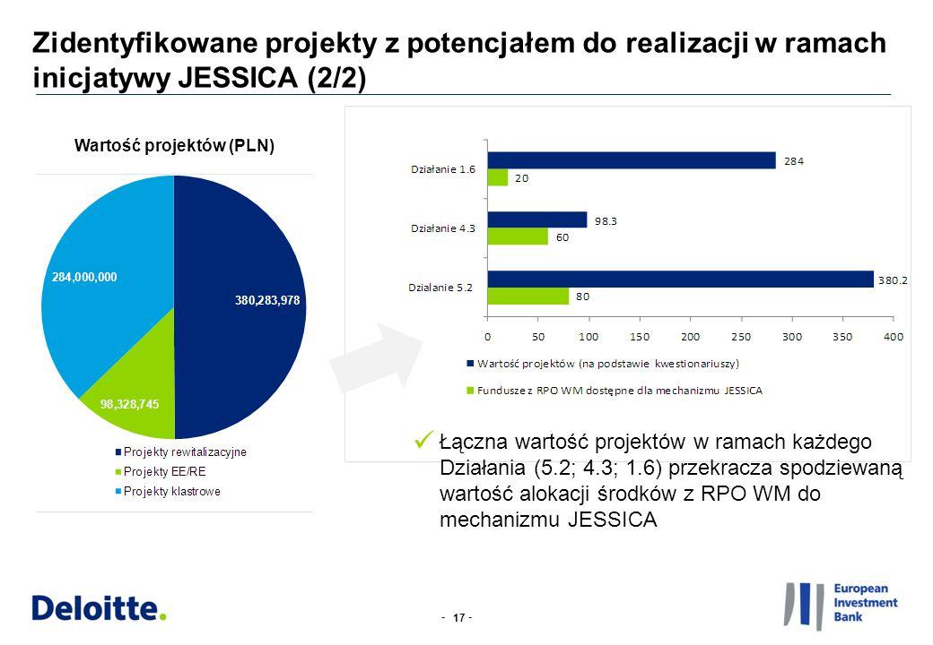 -- 17 Wartość projektów (PLN) Łączna wartość projektów w ramach każdego Działania (5.2; 4.3; 1.6) przekracza spodziewaną wartość alokacji środków z RP