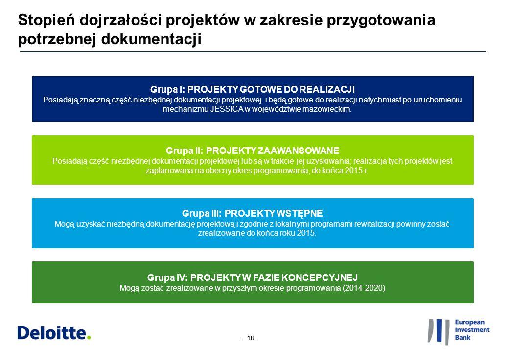 -- Stopień dojrzałości projektów w zakresie przygotowania potrzebnej dokumentacji 18 Grupa I: PROJEKTY GOTOWE DO REALIZACJI Posiadają znaczną część niezbędnej dokumentacji projektowej i będą gotowe do realizacji natychmiast po uruchomieniu mechanizmu JESSICA w województwie mazowieckim.