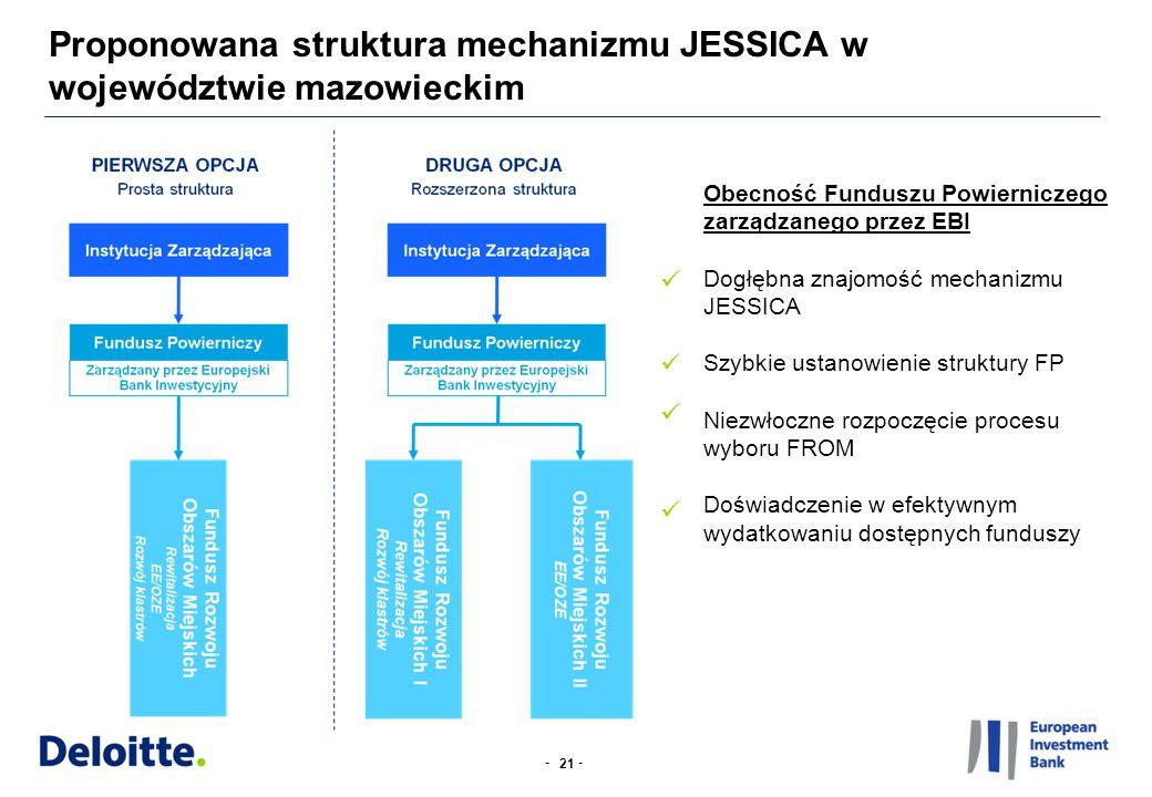 -- Proponowana struktura mechanizmu JESSICA w województwie mazowieckim 21 Obecność Funduszu Powierniczego zarządzanego przez EBI Dogłębna znajomość mechanizmu JESSICA Szybkie ustanowienie struktury FP Niezwłoczne rozpoczęcie procesu wyboru FROM Doświadczenie w efektywnym wydatkowaniu dostępnych funduszy