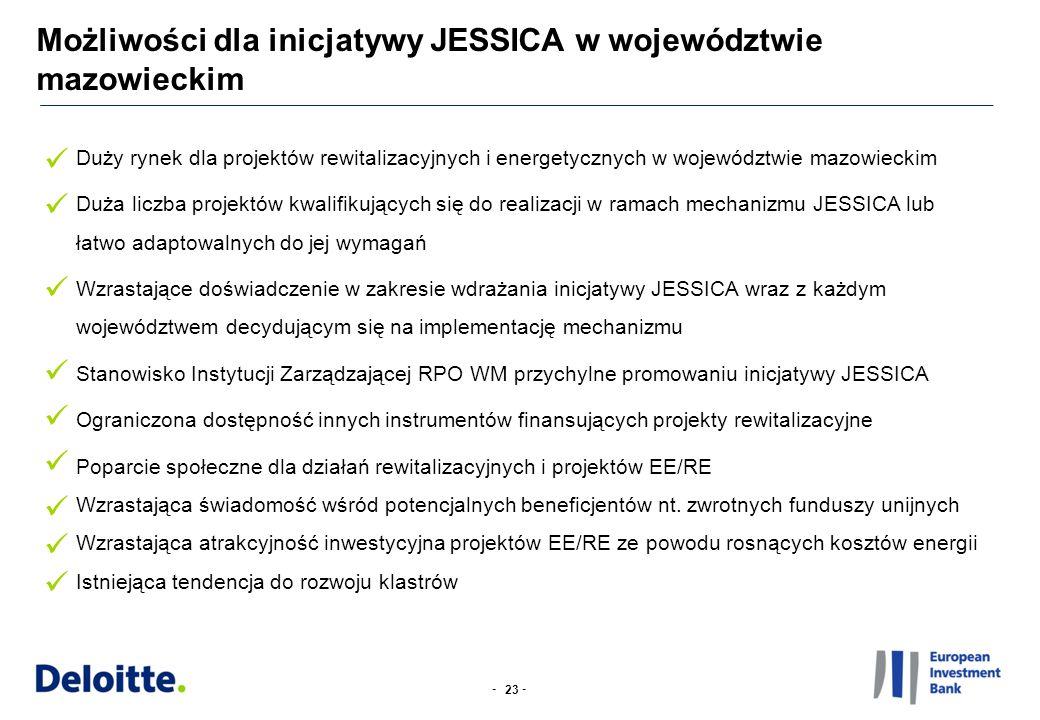 -- Możliwości dla inicjatywy JESSICA w województwie mazowieckim 23 Duży rynek dla projektów rewitalizacyjnych i energetycznych w województwie mazowieckim Duża liczba projektów kwalifikujących się do realizacji w ramach mechanizmu JESSICA lub łatwo adaptowalnych do jej wymagań Wzrastające doświadczenie w zakresie wdrażania inicjatywy JESSICA wraz z każdym województwem decydującym się na implementację mechanizmu Stanowisko Instytucji Zarządzającej RPO WM przychylne promowaniu inicjatywy JESSICA Ograniczona dostępność innych instrumentów finansujących projekty rewitalizacyjne Poparcie społeczne dla działań rewitalizacyjnych i projektów EE/RE Wzrastająca świadomość wśród potencjalnych beneficjentów nt.
