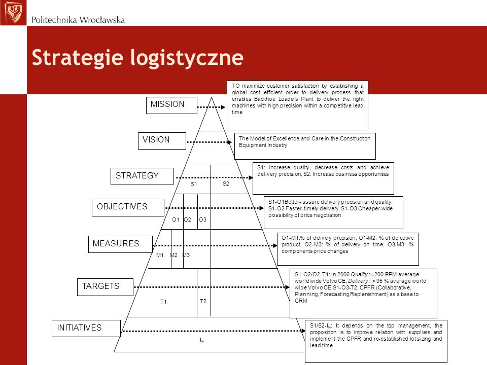 Strategie logistyczne MISSION VISION STRATEGY OBJECTIVES MEASURES TARGETS INITIATIVES S1 S2 O1 O2 O3 M1 M2 M3 T1 T2 ININ TO maximize customer satisfaction by establishing a global cost efficient order to delivery process that enables Backhoe Loaders Plant to deliver the right machines with high precision within a competitive lead time The Model of Excellence and Care in the Construction Equipment Industry S1: increase quality, decrease costs and achieve delivery precision, S2: Increase business opportunities S1-O1Better- assure delivery precision and quality, S1-O2 Faster-timely delivery, S1-O3 Cheaper-wide possibility of price negotiation O1-M1:% of delivery precision, O1-M2: % of defective product, O2-M3: % of delivery on time, O3-M3: % components price changes S1-O2/O2-T1: in 2006 Quality : 95 % average world wide Volvo CE,S1-O3-T2: CPFR (Collaborative, Planning, Forecasting Replenishment) as a base to CRM S1/S2-I N : It depends on the top management, the proposition is to improve relation with suppliers and implement the CPFR and re-established lot sizing and lead time