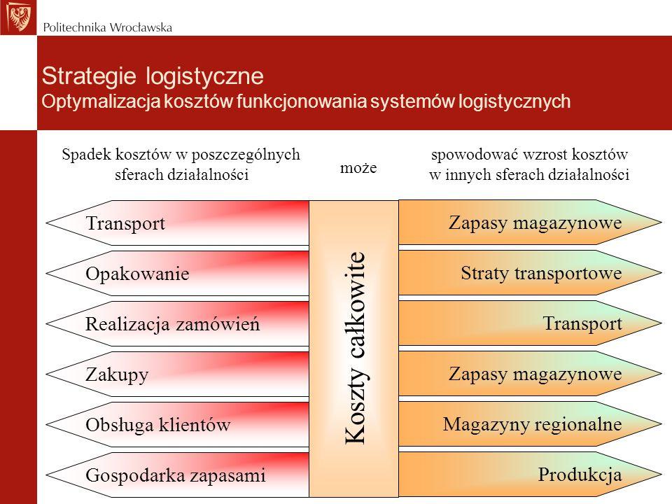 Zapasy magazynowe Straty transportowe Transport Zapasy magazynowe Magazyny regionalne Produkcja Transport Opakowanie Realizacja zamówień Zakupy Obsług