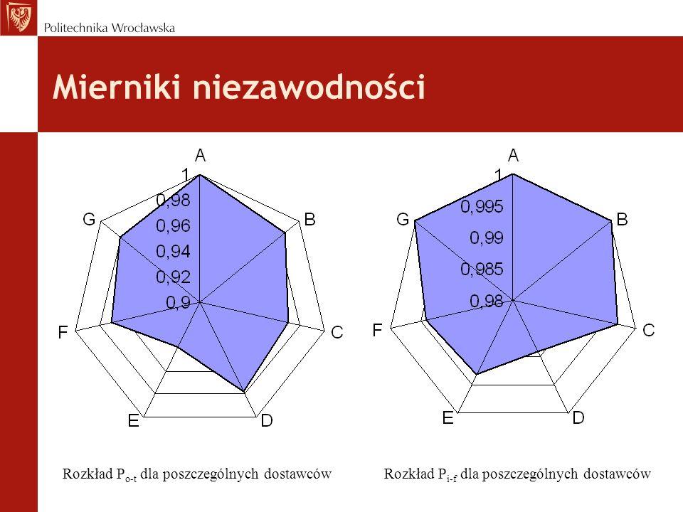 Rozkład P o-t dla poszczególnych dostawcówRozkład P i-f dla poszczególnych dostawców Mierniki niezawodności