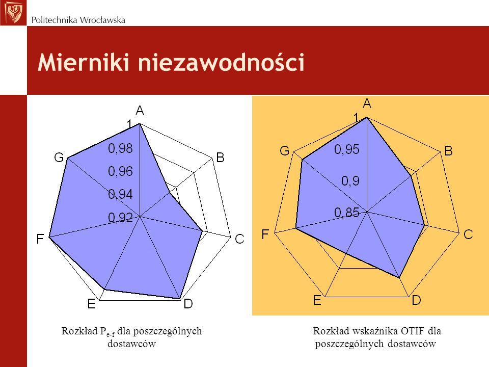 Rozkład P e-f dla poszczególnych dostawców Rozkład wskaźnika OTIF dla poszczególnych dostawców Mierniki niezawodności