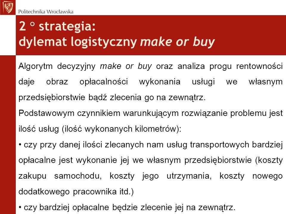 2 ° strategia: dylemat logistyczny make or buy Algorytm decyzyjny make or buy oraz analiza progu rentowności daje obraz opłacalności wykonania usługi