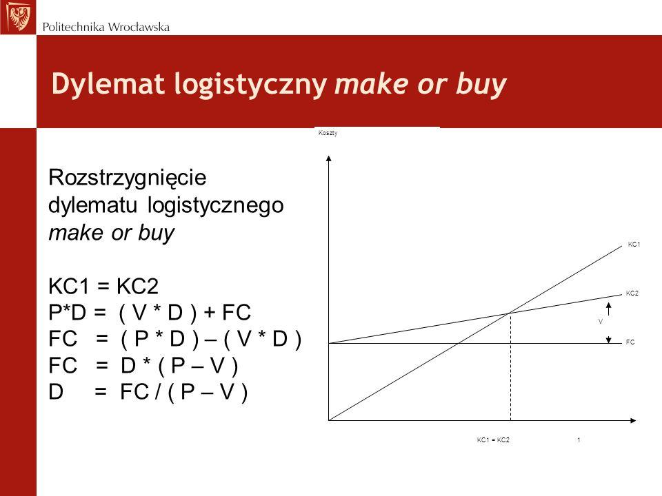 Dylemat logistyczny make or buy Rozstrzygnięcie dylematu logistycznego make or buy KC1 = KC2 P*D = ( V * D ) + FC FC = ( P * D ) – ( V * D ) FC = D *